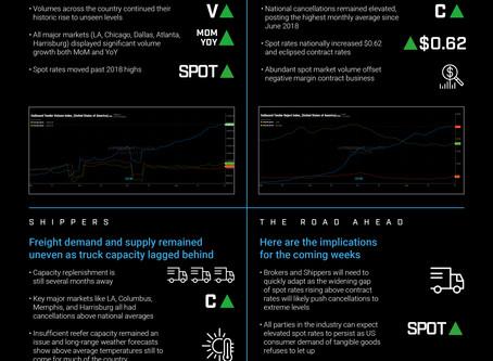 K-Ratio August 2020 Freight Recap