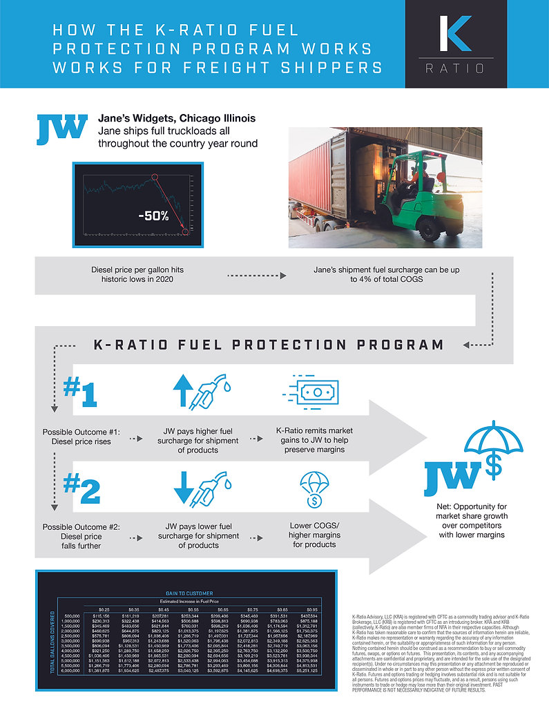 K-Ratio Fuel Hedging_Infographic_Shipper