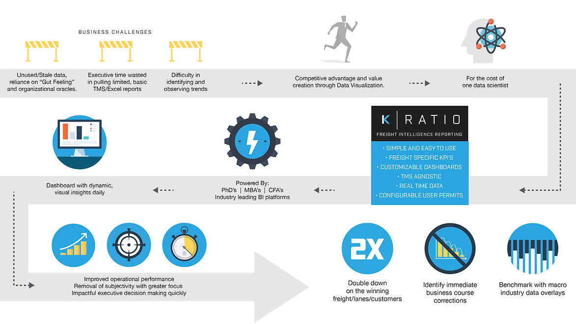 K-Ratio BI Reporting Service Infographic