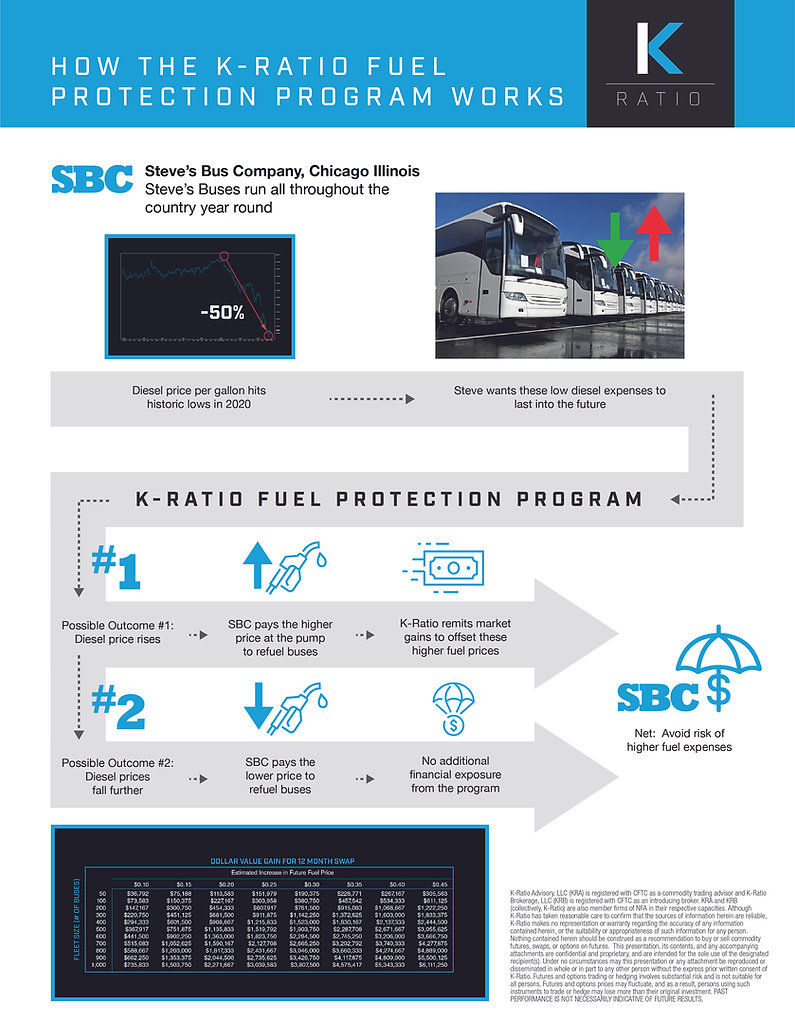 K-Ratio Fuel Hedging_Infographic_Buses_R