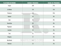 Affiliate Platform Buyer's Guide 2020 Market Presence Index