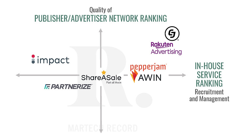 Martech Record Platform Performance Rank