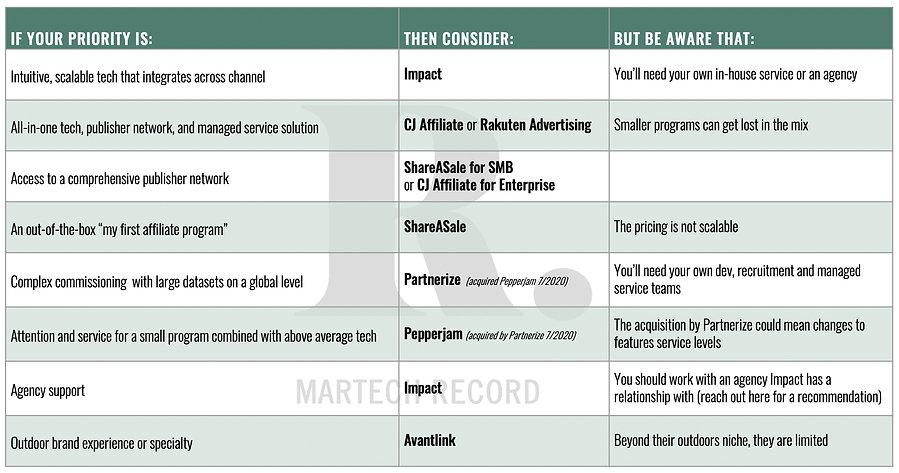 Platform Recommendations Chart.jpg