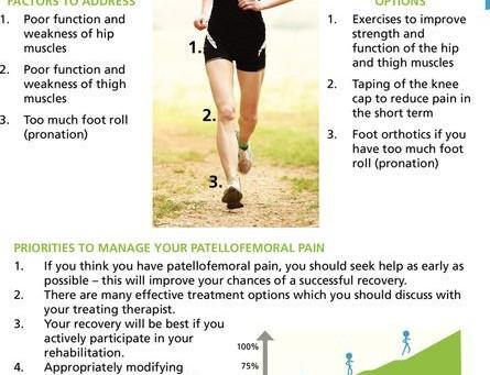 Key to managing knee pain