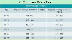 6 minute walk test chart.jpg