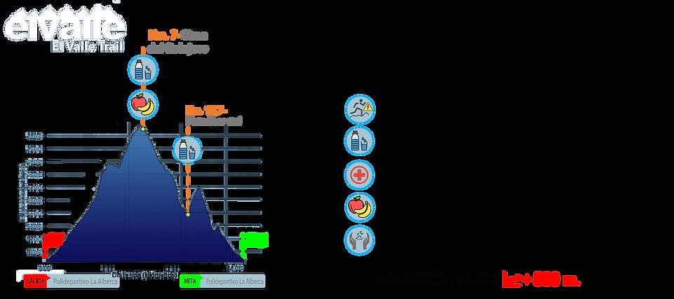 Perfil 15 km.png