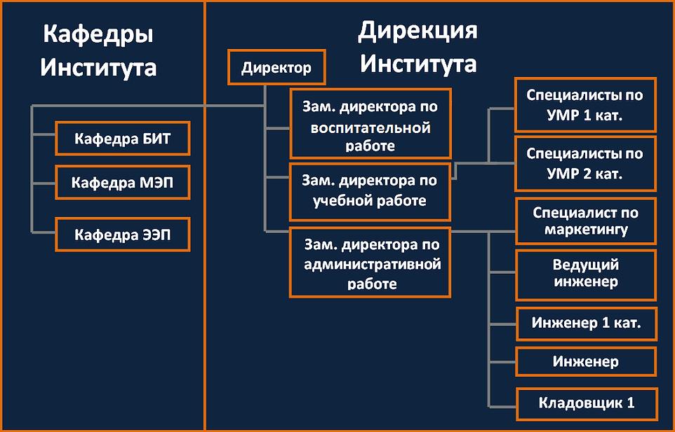 Структура ИнЭИ.png