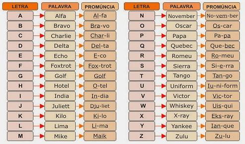 Alfabeto_fonético.png