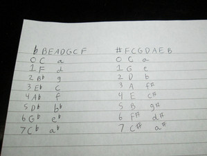 Music Theory: Key Signatures in 1 Minute!