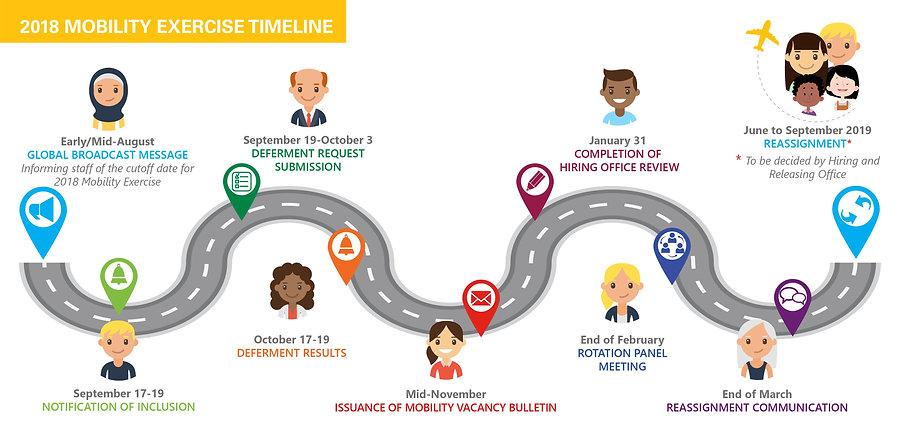 Staff Notification Timeline V01-07.jpg