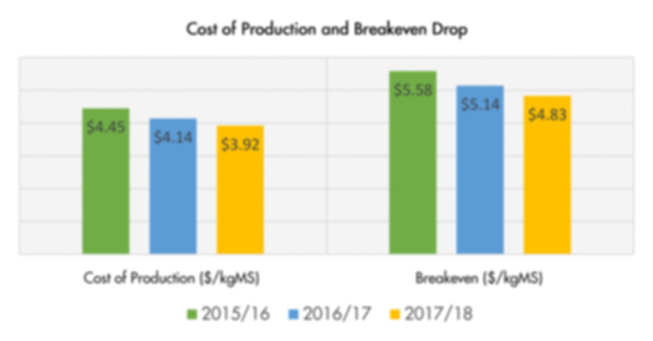 Cost and Breakeven Drop