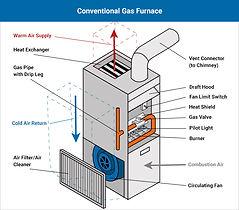 1480_central_gas_furnace_info.jpg