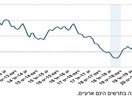 המחירים ממשיכים לעלות- עלייה של 1.3% במחירי הדירות בחודשים האחרונים, עלייה של 8% ביחס לשנה שעברה