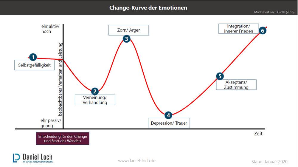 Der 7 trauer phasen 7 phasen