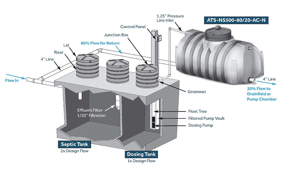 A visualization of treatment with the Aerocell onsite wastewater treatment system