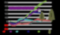 Cumulative Cashflow Graph | 1BT | PF Olsen