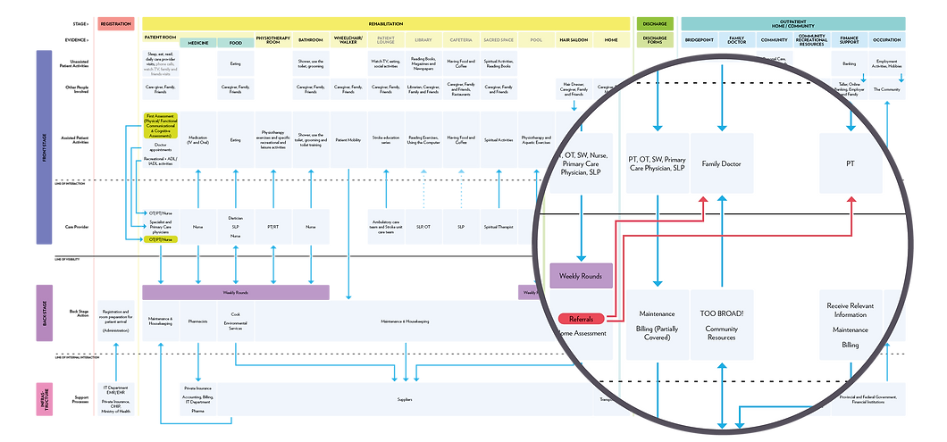 Current Service Blueprint-01.png