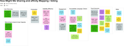 How Might We | Affinity Mapping
