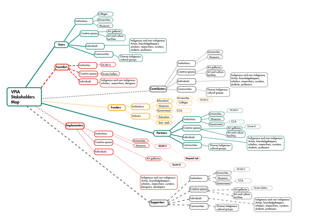 VPIA Stakeholders Map-01.png