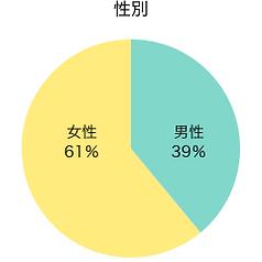 seito_graph_seibetsu@2x.png