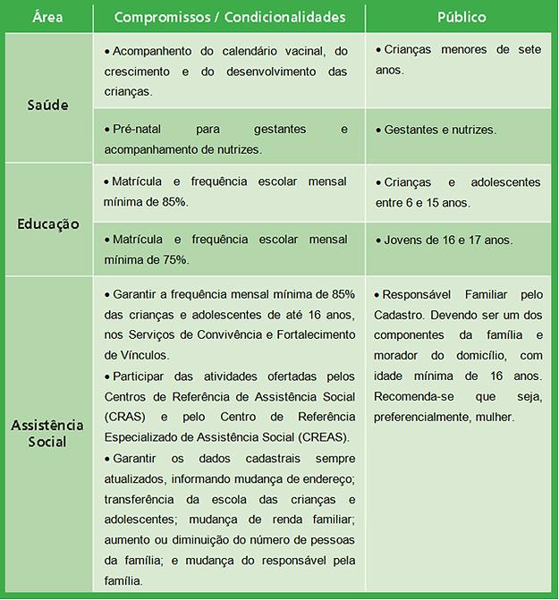 condicao-bolsa-familia-sao-simao-sp.png