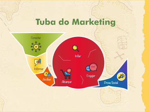 Tuba do Marketing de Conteúdo - A Evolução do Funil de Vendas