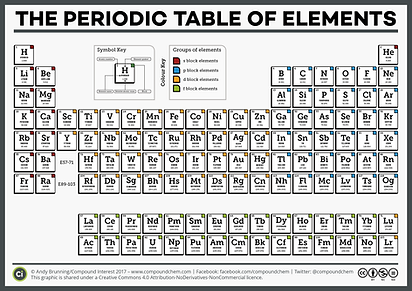 CI-Simple-Periodic-Table-of-the-Elements