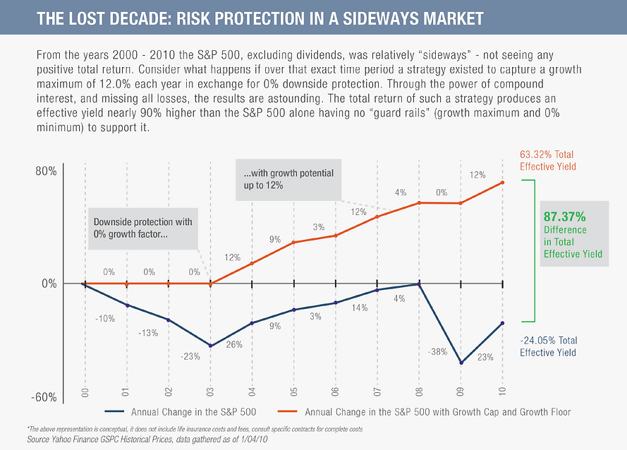 The Lost Decade - Risk Protection (1).pn