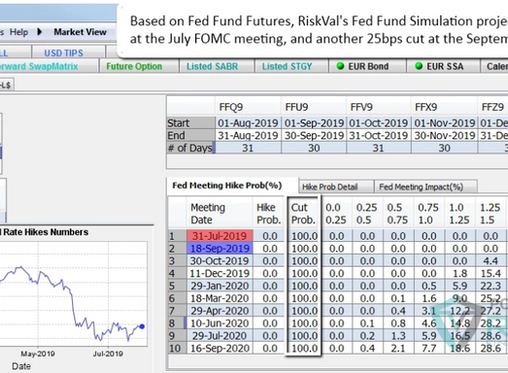 FED Meeting Cuts & Probabilities and Trading Strategies