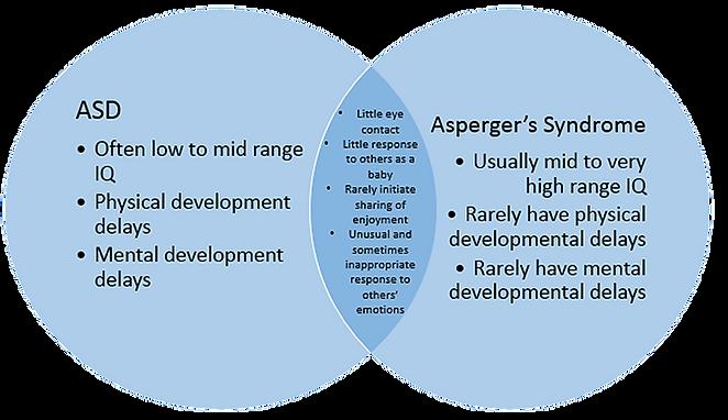 venn diagram aSD.png