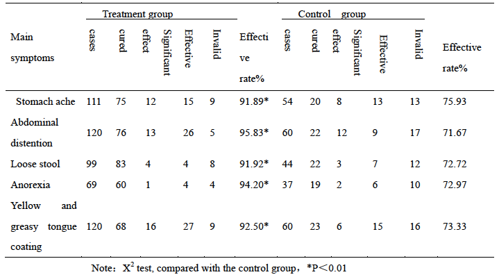 Table 3   Comparison of curative effect of main symptoms between two groups