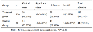 Table 2   Comparison of clinical efficacy between two groups  n (%)