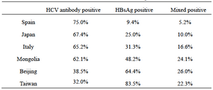 The relationship between hepatocellular carcinoma death patients and HBV, HCV infection in different countries and regions