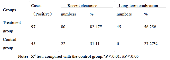 Table 5 Comparison of anti-HP efficacy between two groups