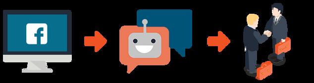 der-chatbot-prozess.png