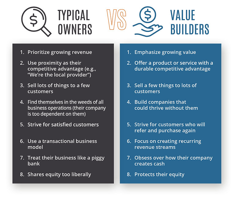 Typical Owners vs Value Builders