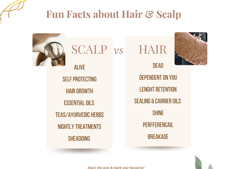 Facts about Hair & Scalp.