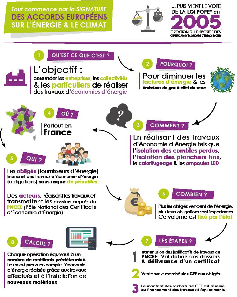 Fonctionnement des CEE - Infographie.png