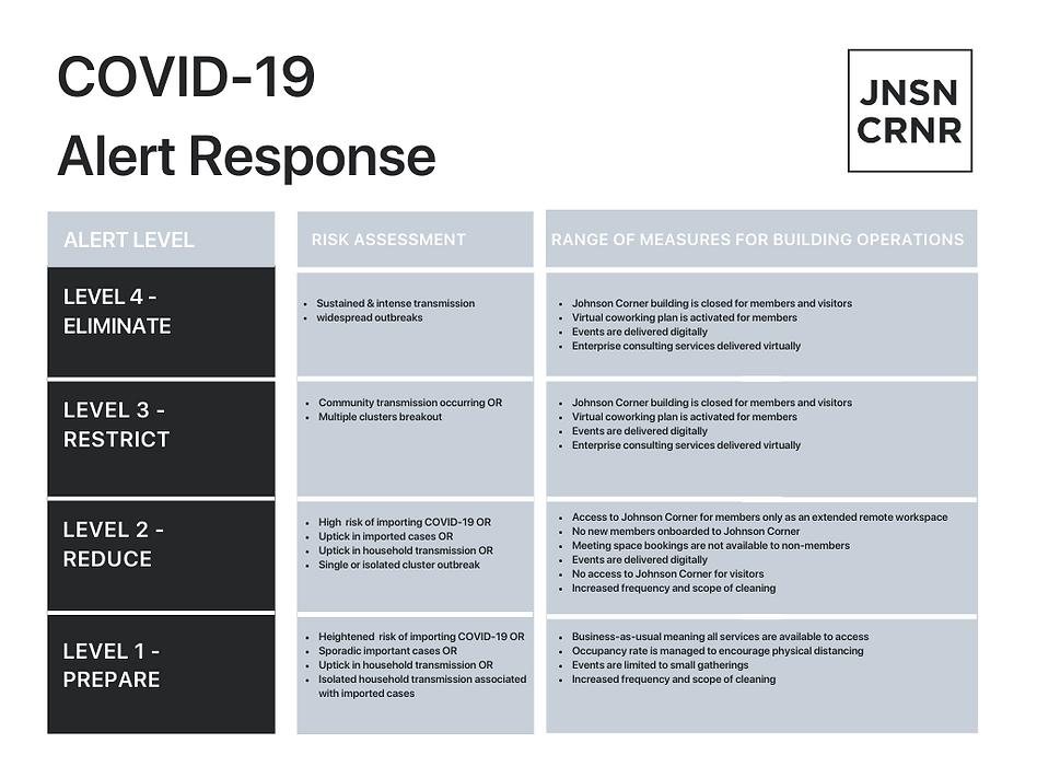 Johnson Corner Covid-19 Alert Response.p