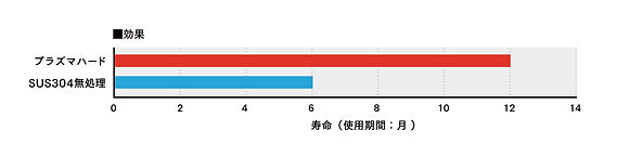 機械部品バルブ_グラフ.jpg