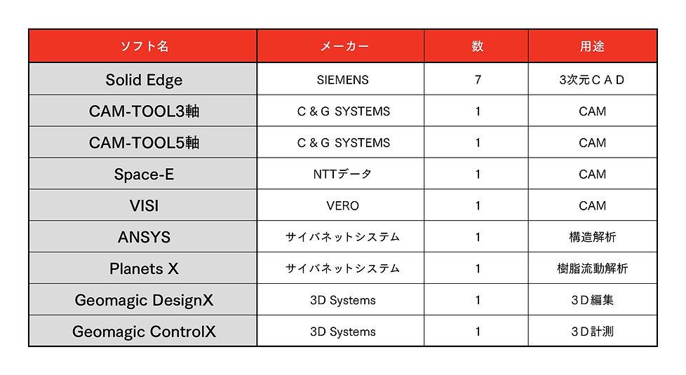 鋼鈑工業HP_01_その他設備保有ソフト一覧.jpg