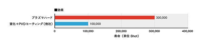 プレス型曲げ型_グラフ.jpg