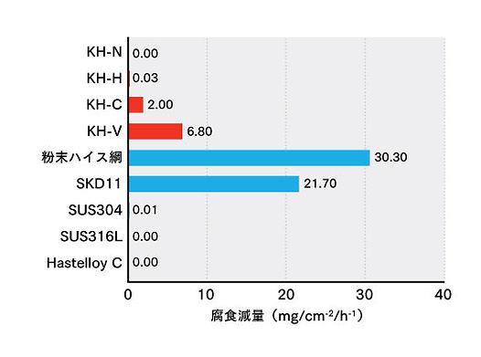 鋼鈑工業HP_05_硝酸水溶液に.jpg