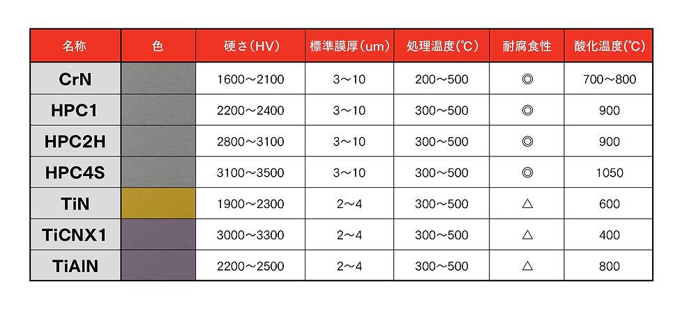 鋼鈑工業HP_02_コーティングラインナップ特性.jpg