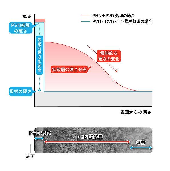鋼鈑工業HP_02_PHコーティングDLC複合表面処理.jpg