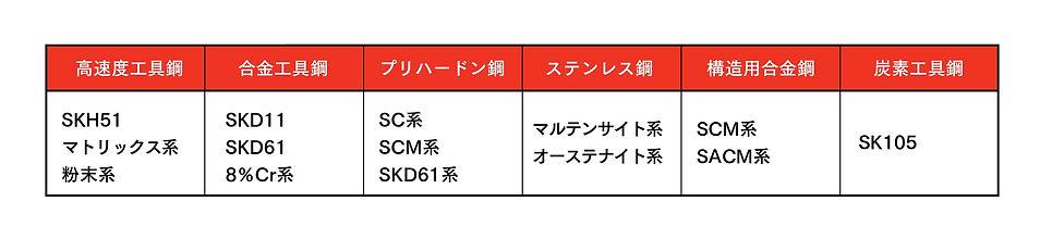 鋼鈑工業HP_02_PHコーティング PVD主な適用材質.jpg