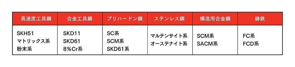 鋼鈑工業HP_01_窒化PHN主な適用材料.jpg