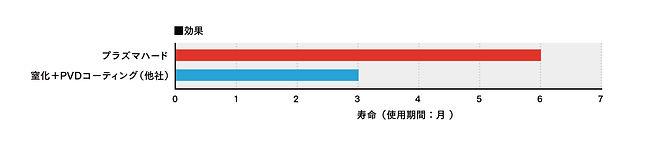 ダイカスト金型_グラフ.jpg