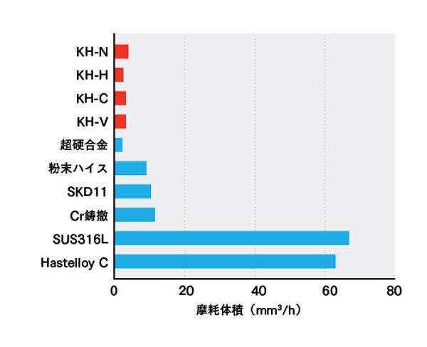 鋼鈑工業HP_04_スラリー摩耗試験.jpg