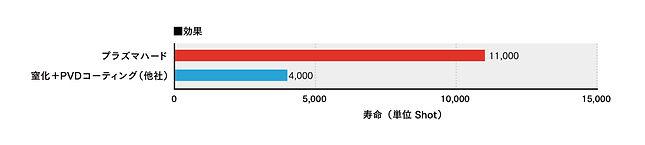 鍛造金型_グラフ.jpg